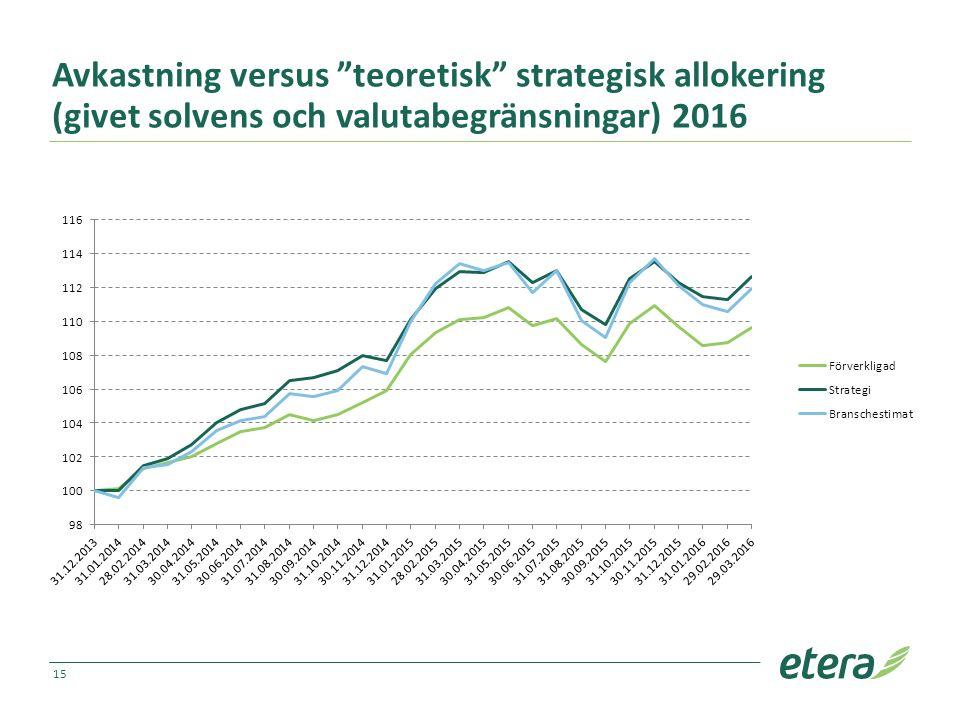 """Avkastning versus """"teoretisk"""" strategisk allokering (givet solvens och valutabegränsningar) 2016 15"""