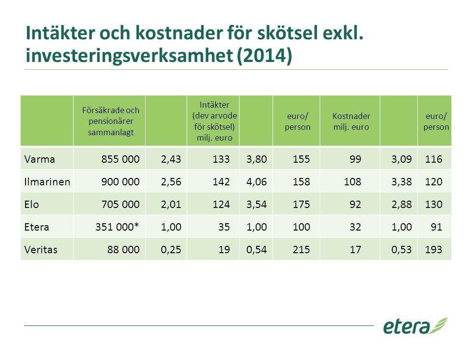 Intäkter och kostnader för skötsel exkl. investeringsverksamhet (2014) Försäkrade och pensionärer sammanlagt Intäkter (dev arvode för skötsel) milj. e