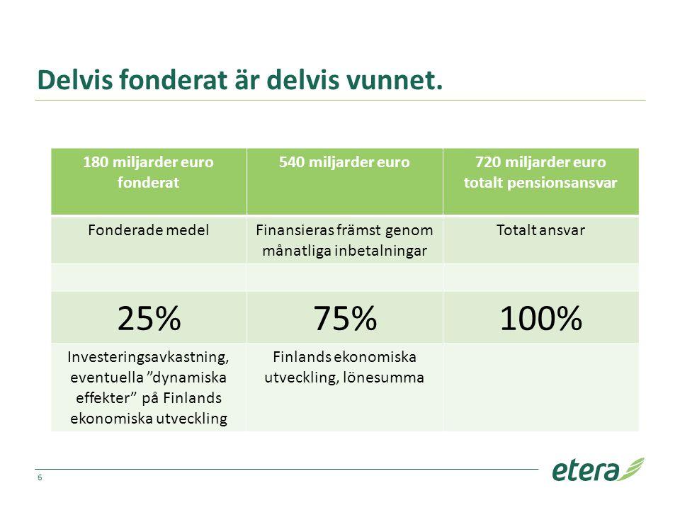 Delvis fonderat är delvis vunnet. 180 miljarder euro fonderat 540 miljarder euro720 miljarder euro totalt pensionsansvar Fonderade medelFinansieras fr