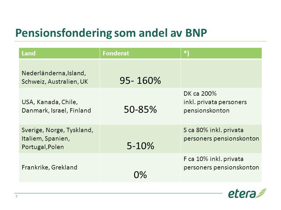Pensionsfondering som andel av BNP LandFonderat*) Nederländerna,Island, Schweiz, Australien, UK 95- 160% USA, Kanada, Chile, Danmark, Israel, Finland 50-85% DK ca 200% inkl.