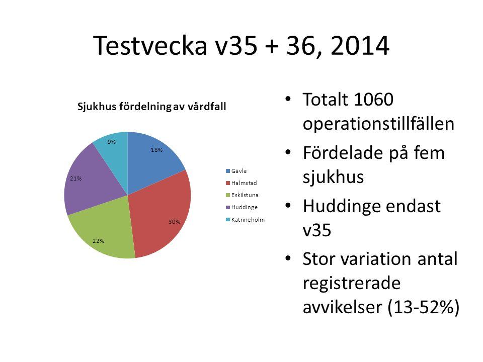 Testvecka v35 + 36, 2014 Totalt 1060 operationstillfällen Fördelade på fem sjukhus Huddinge endast v35 Stor variation antal registrerade avvikelser (13-52%)