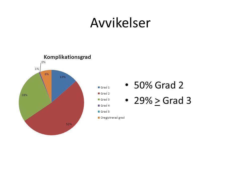 Avvikelser 50% Grad 2 29% > Grad 3