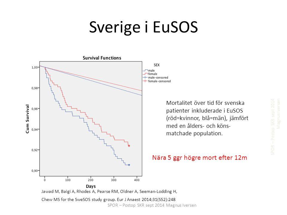 Sverige i EuSOS SPOR – Postop SKR sept 2014 Magnus Iversen Mortalitet över tid för svenska patienter inkluderade i EuSOS (röd=kvinnor, blå=män), jämfört med en ålders- och köns- matchade population.