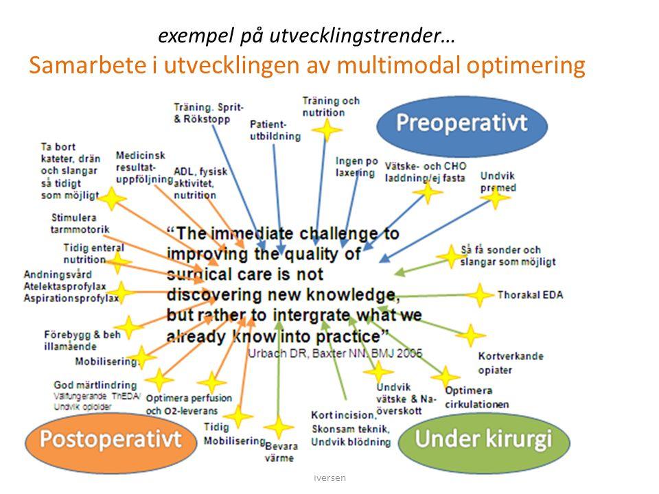 exempel på utvecklingstrender… Samarbete i utvecklingen av multimodal optimering SPOR – Postop SKR sept 2014 Magnus Iversen