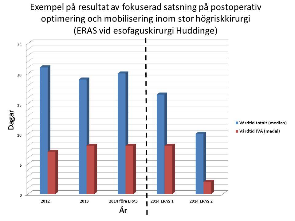 Exempel på resultat av fokuserad satsning på postoperativ optimering och mobilisering inom stor högriskkirurgi (ERAS vid esofaguskirurgi Huddinge)
