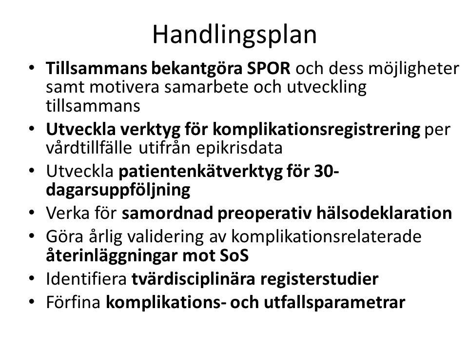 Handlingsplan Tillsammans bekantgöra SPOR och dess möjligheter samt motivera samarbete och utveckling tillsammans Utveckla verktyg för komplikationsregistrering per vårdtillfälle utifrån epikrisdata Utveckla patientenkätverktyg för 30- dagarsuppföljning Verka för samordnad preoperativ hälsodeklaration Göra årlig validering av komplikationsrelaterade återinläggningar mot SoS Identifiera tvärdisciplinära registerstudier Förfina komplikations- och utfallsparametrar