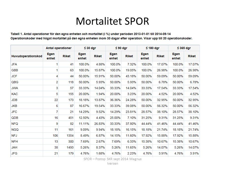 Mortalitet SPOR SPOR – Postop SKR sept 2014 Magnus Iversen