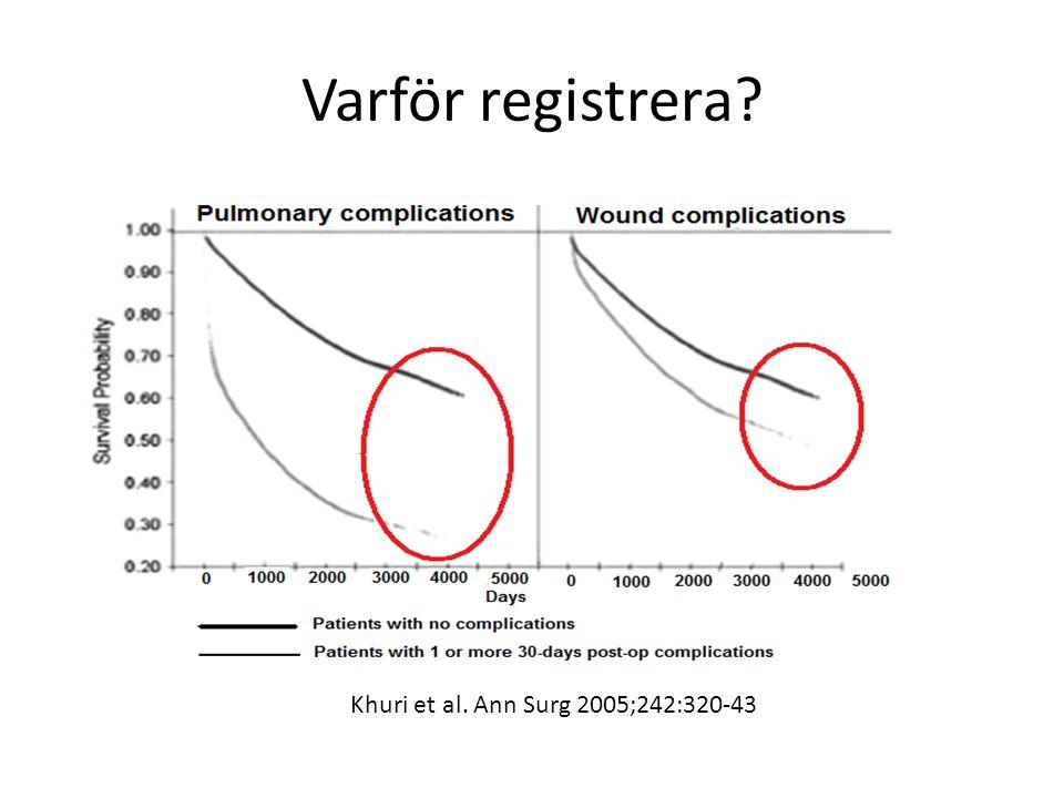 Varför registrera? Khuri et al. Ann Surg 2005;242:320-43