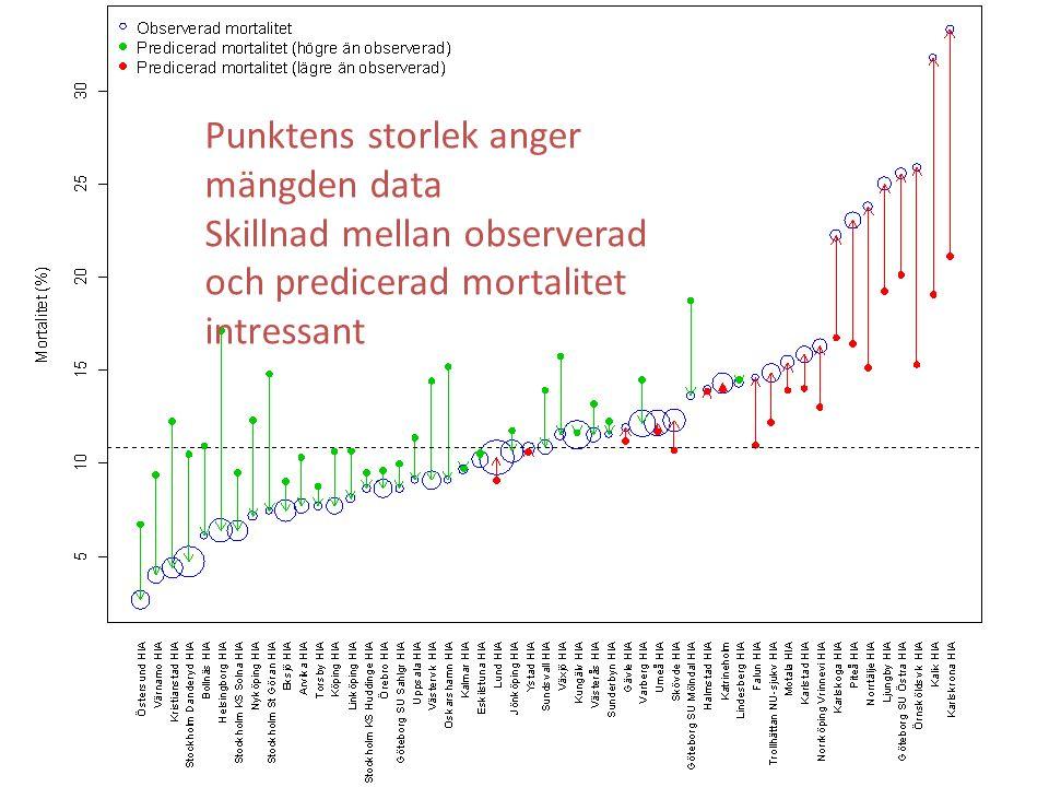 Punktens storlek anger mängden data Skillnad mellan observerad och predicerad mortalitet intressant