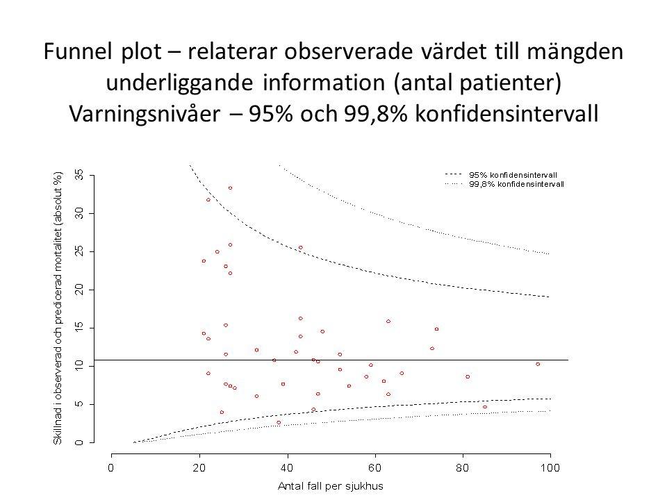 Funnel plot – relaterar observerade värdet till mängden underliggande information (antal patienter) Varningsnivåer – 95% och 99,8% konfidensintervall