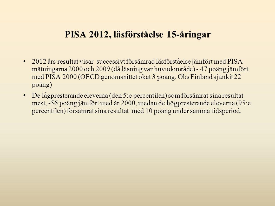 PISA 2012, läsförståelse 15-åringar 2012 års resultat visar successivt försämrad läsförståelse jämfört med PISA- mätningarna 2000 och 2009 (då läsning var huvudområde) - 47 poäng jämfört med PISA 2000 (OECD genomsnittet ökat 3 poäng, Obs Finland sjunkit 22 poäng) De lågpresterande eleverna (den 5:e percentilen) som försämrat sina resultat mest, -56 poäng jämfört med år 2000, medan de högpresterande eleverna (95:e percentilen) försämrat sina resultat med 10 poäng under samma tidsperiod.