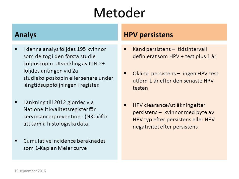 Resultat Den kumulativa incidencen av CIN 2+ ökade stadigt under de första 6 åren hos de persistent HPV+ Efter 6 år återfanns endast ytterligare 3 fall