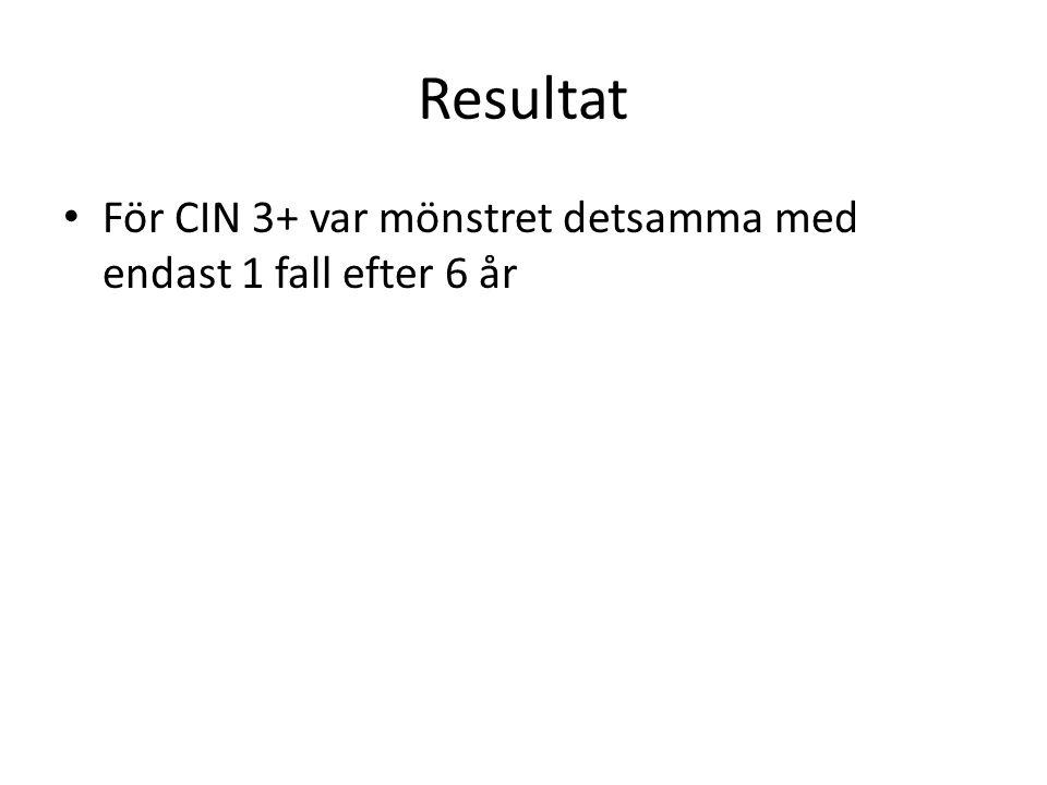 Resultat För CIN 3+ var mönstret detsamma med endast 1 fall efter 6 år