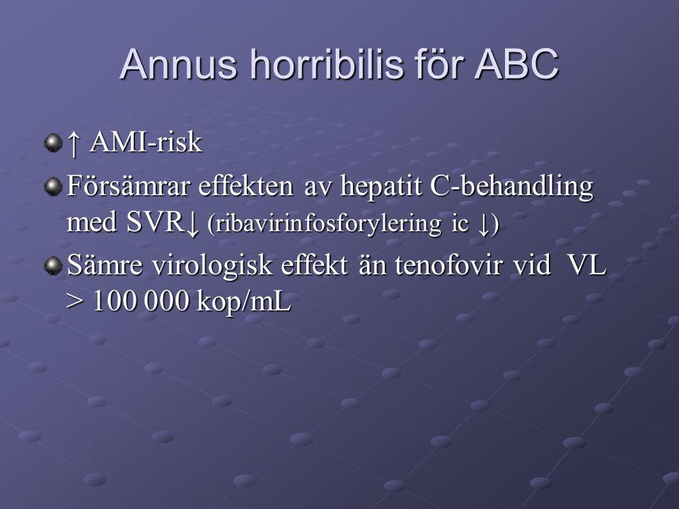 Annus horribilis för ABC ↑ AMI-risk Försämrar effekten av hepatit C-behandling med SVR↓ (ribavirinfosforylering ic ↓) Sämre virologisk effekt än tenofovir vid VL > 100 000 kop/mL
