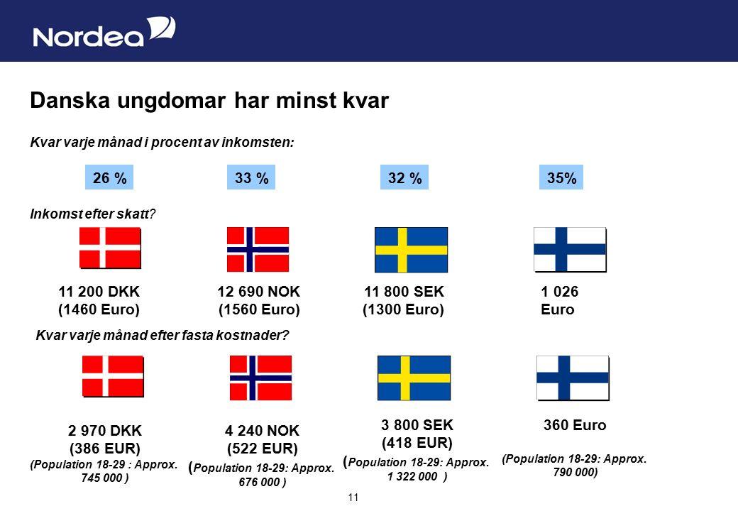 Sida 11 11 Danska ungdomar har minst kvar 1 026 Euro 11 200 DKK (1460 Euro) 11 800 SEK (1300 Euro) 12 690 NOK (1560 Euro) 360 Euro (Population 18-29: Approx.