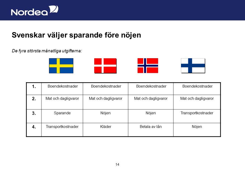 Sida 14 14 Svenskar väljer sparande före nöjen De fyra största månatliga utgifterna: 1.