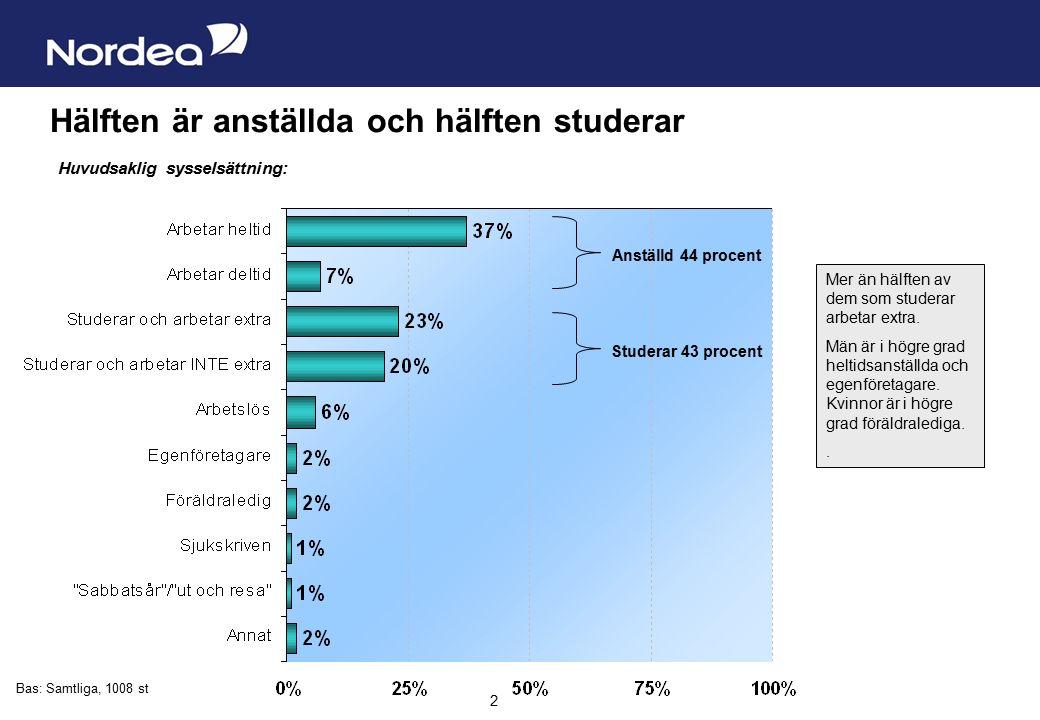 Sida 2 2 Hälften är anställda och hälften studerar Huvudsaklig sysselsättning: Bas: Samtliga, 1008 st Mer än hälften av dem som studerar arbetar extra.