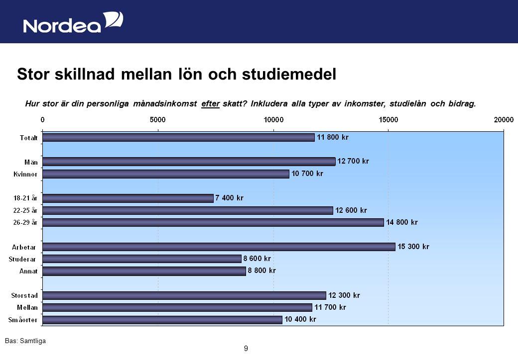 Sida 9 9 Stor skillnad mellan lön och studiemedel Hur stor är din personliga månadsinkomst efter skatt.