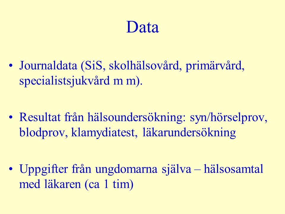 Data Journaldata (SiS, skolhälsovård, primärvård, specialistsjukvård m m).