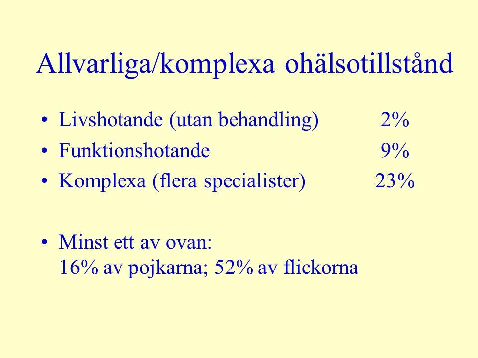 Allvarliga/komplexa ohälsotillstånd Livshotande (utan behandling) 2% Funktionshotande 9% Komplexa (flera specialister) 23% Minst ett av ovan: 16% av pojkarna; 52% av flickorna