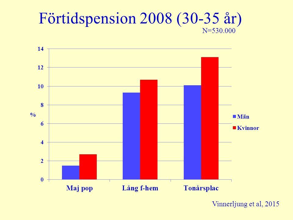 Förtidspension 2008 (30-35 år) N=530.000 Vinnerljung et al, 2015