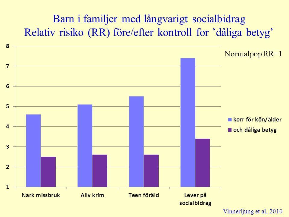 Barn i familjer med långvarigt socialbidrag Relativ risiko (RR) före/efter kontroll for 'dåliga betyg' Vinnerljung et al, 2010