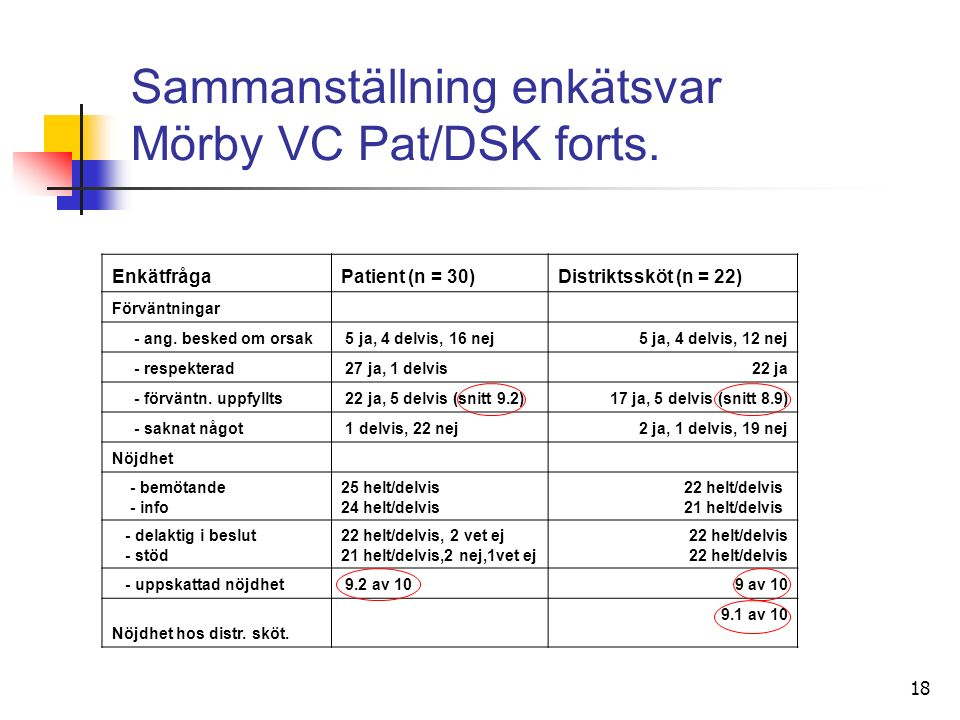 18 Sammanställning enkätsvar Mörby VC Pat/DSK forts.