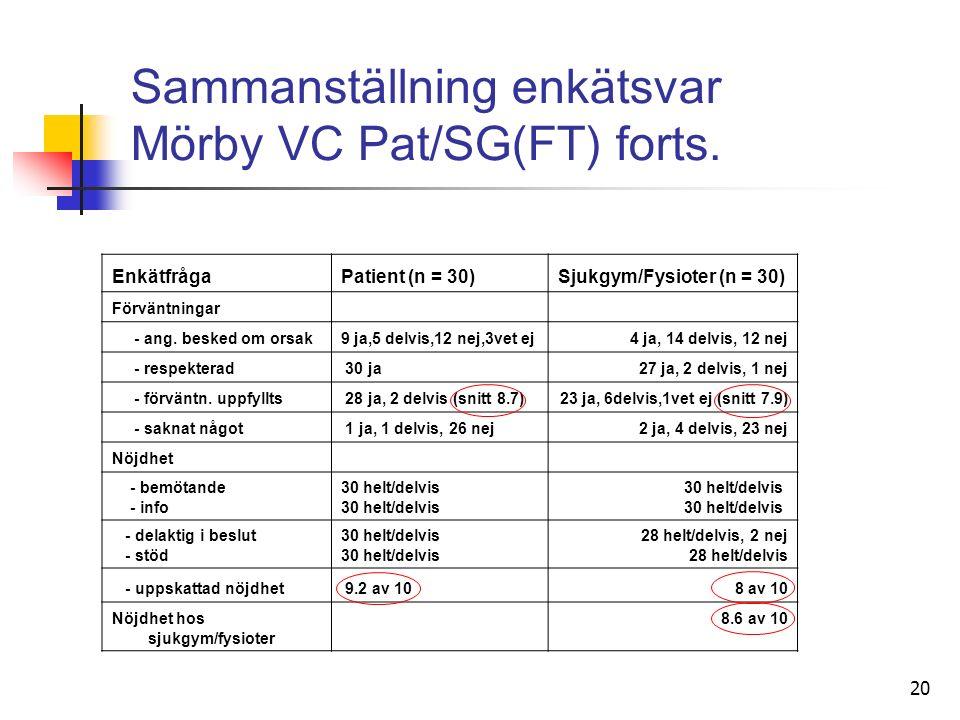 20 Sammanställning enkätsvar Mörby VC Pat/SG(FT) forts.