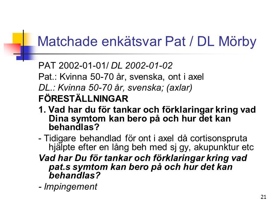 21 Matchade enkätsvar Pat / DL Mörby PAT 2002-01-01/ DL 2002-01-02 Pat.: Kvinna 50-70 år, svenska, ont i axel DL.: Kvinna 50-70 år, svenska; (axlar) FÖRESTÄLLNINGAR 1.