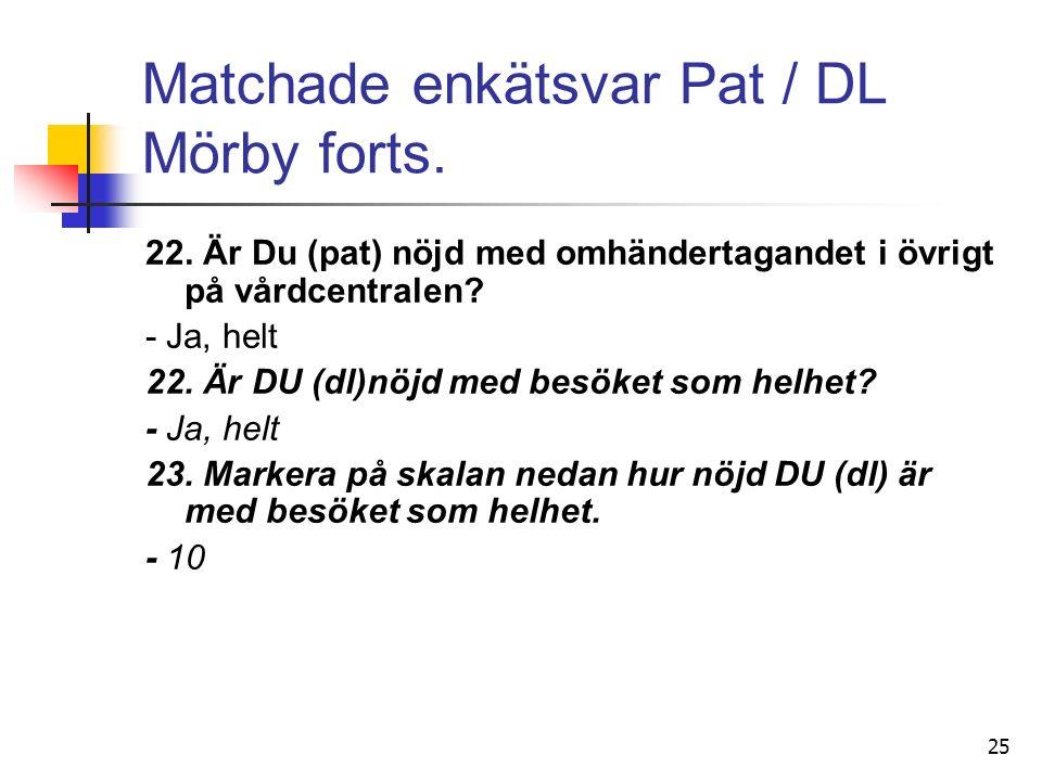 25 Matchade enkätsvar Pat / DL Mörby forts. 22.