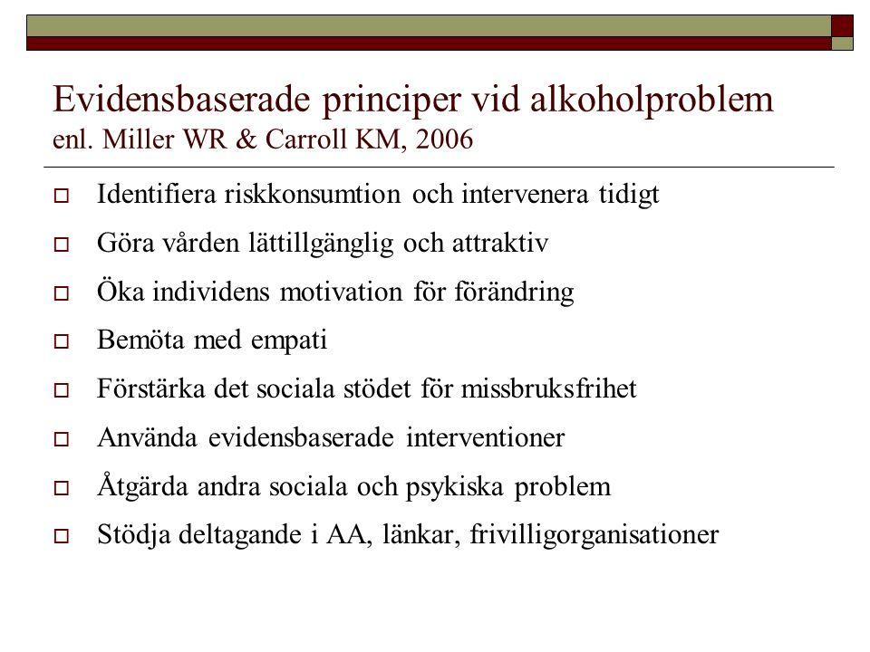 Evidensbaserade principer vid alkoholproblem enl. Miller WR & Carroll KM, 2006  Identifiera riskkonsumtion och intervenera tidigt  Göra vården lätti