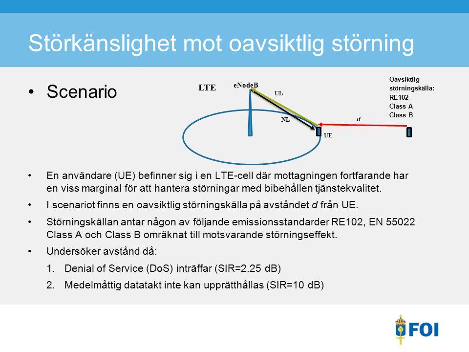 Störkänslighet mot oavsiktlig störning Scenario En användare (UE) befinner sig i en LTE-cell där mottagningen fortfarande har en viss marginal för att hantera störningar med bibehållen tjänstekvalitet.