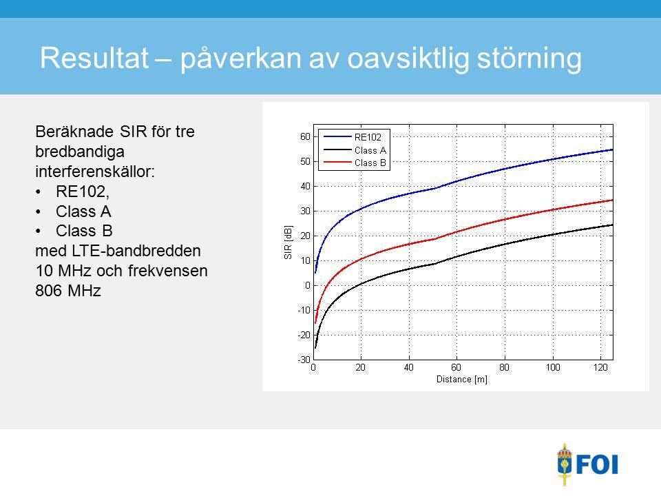 Resultat – påverkan av oavsiktlig störning Beräknade SIR för tre bredbandiga interferenskällor: RE102, Class A Class B med LTE-bandbredden 10 MHz och frekvensen 806 MHz