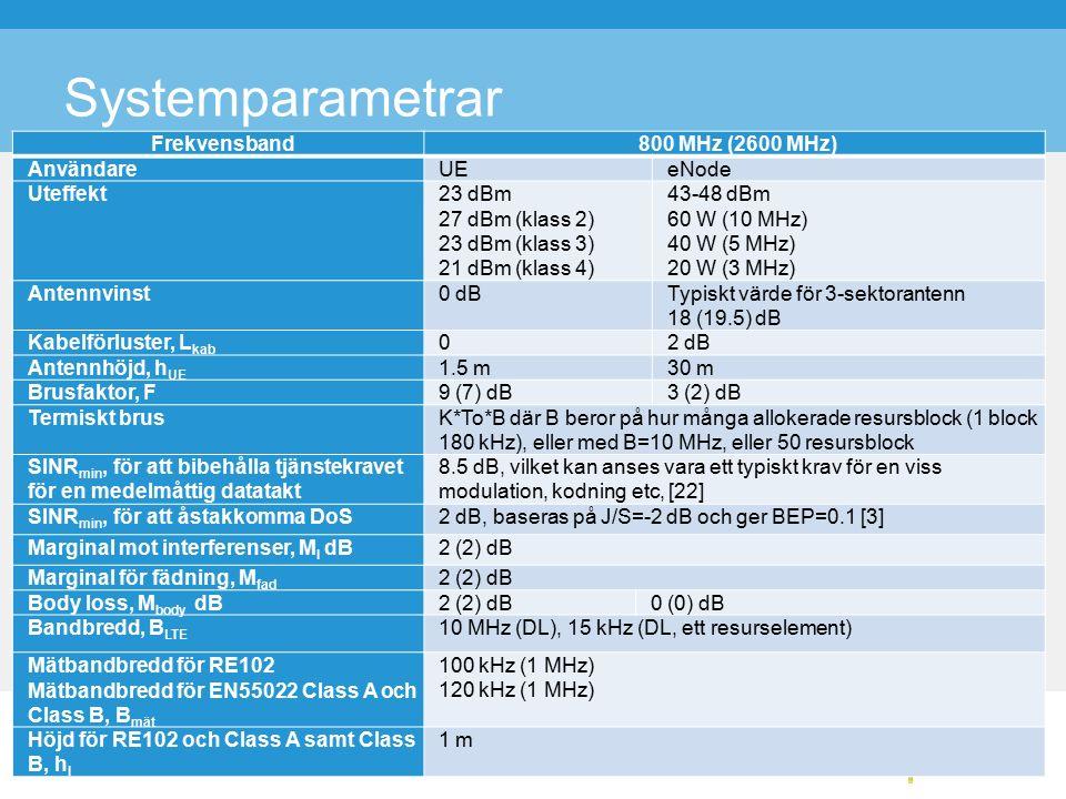 Systemparametrar Frekvensband800 MHz (2600 MHz) AnvändareUEeNode Uteffekt23 dBm 27 dBm (klass 2) 23 dBm (klass 3) 21 dBm (klass 4) 43-48 dBm 60 W (10 MHz) 40 W (5 MHz) 20 W (3 MHz) Antennvinst0 dBTypiskt värde för 3-sektorantenn 18 (19.5) dB Kabelförluster, L kab 02 dB Antennhöjd, h UE 1.5 m30 m Brusfaktor, F9 (7) dB3 (2) dB Termiskt brusK*To*B där B beror på hur många allokerade resursblock (1 block 180 kHz), eller med B=10 MHz, eller 50 resursblock SINR min, för att bibehålla tjänstekravet för en medelmåttig datatakt 8.5 dB, vilket kan anses vara ett typiskt krav för en viss modulation, kodning etc, [22] SINR min, för att åstakkomma DoS2 dB, baseras på J/S=-2 dB och ger BEP=0.1 [3] Marginal mot interferenser, M I dB2 (2) dB Marginal för fädning, M fad 2 (2) dB Body loss, M body dB2 (2) dB0 (0) dB Bandbredd, B LTE 10 MHz (DL), 15 kHz (DL, ett resurselement) Mätbandbredd för RE102 Mätbandbredd för EN55022 Class A och Class B, B mät 100 kHz (1 MHz) 120 kHz (1 MHz) Höjd för RE102 och Class A samt Class B, h I 1 m