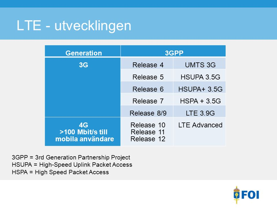 LTE - utvecklingen Generation3GPP 3GRelease 4UMTS 3G Release 5HSUPA 3.5G Release 6HSUPA+ 3.5G Release 7HSPA + 3.5G Release 8/9LTE 3.9G 4G >100 Mbit/s till mobila användare Release 10 Release 11 Release 12 LTE Advanced 3GPP = 3rd Generation Partnership Project HSUPA = High-Speed Uplink Packet Access HSPA = High Speed Packet Access