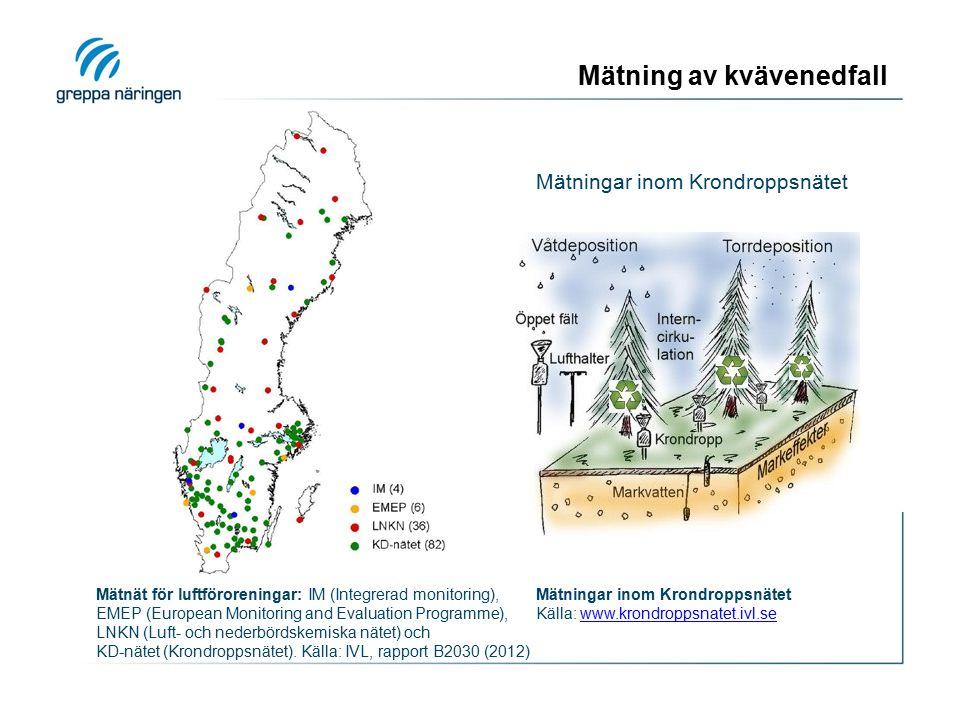 Mätning av kvävenedfall Mätningar inom Krondroppsnätet Mätnät för luftföroreningar: IM (Integrerad monitoring), EMEP (European Monitoring and Evaluati