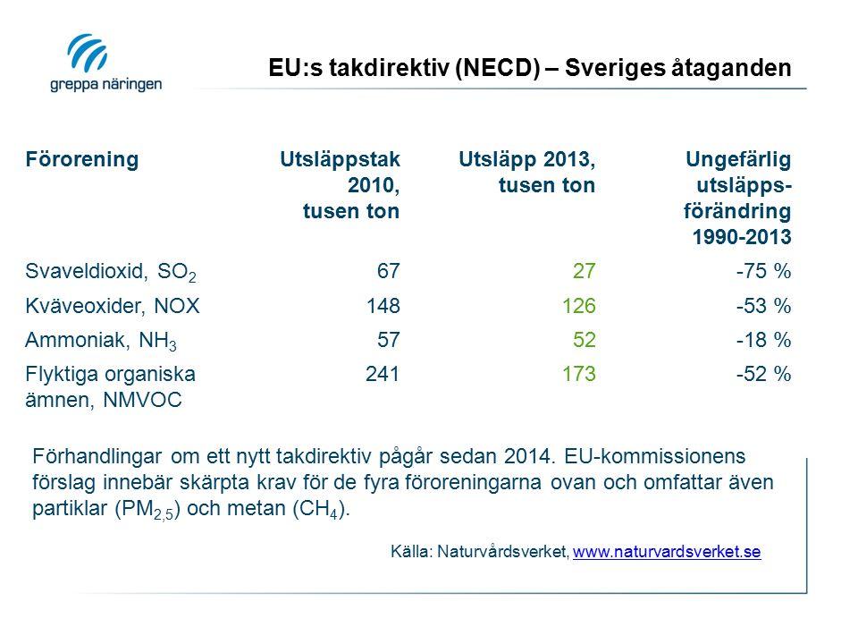 EU:s takdirektiv (NECD) – Sveriges åtaganden FöroreningUtsläppstak 2010, tusen ton Utsläpp 2013, tusen ton Ungefärlig utsläpps- förändring 1990-2013 Svaveldioxid, SO 2 6727-75 % Kväveoxider, NOX148126-53 % Ammoniak, NH 3 5752-18 % Flyktiga organiska ämnen, NMVOC 241173-52 % Källa: Naturvårdsverket, www.naturvardsverket.sewww.naturvardsverket.se Förhandlingar om ett nytt takdirektiv pågår sedan 2014.