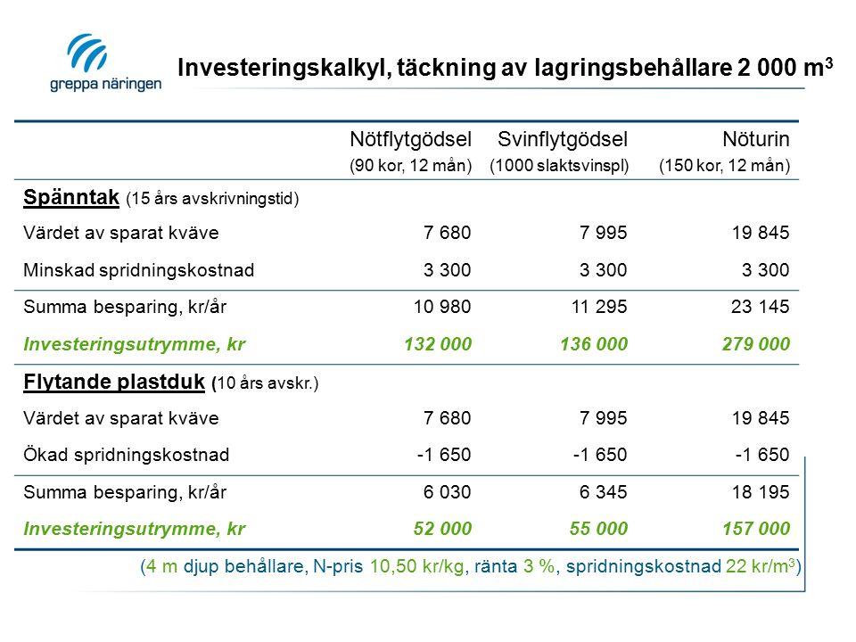 Investeringskalkyl, täckning av lagringsbehållare 2 000 m 3 (4 m djup behållare, N-pris 10,50 kr/kg, ränta 3 %, spridningskostnad 22 kr/m 3 ) Nötflytgödsel (90 kor, 12 mån) Svinflytgödsel (1000 slaktsvinspl) Nöturin (150 kor, 12 mån) Spänntak (15 års avskrivningstid) Värdet av sparat kväve7 6807 99519 845 Minskad spridningskostnad3 300 Summa besparing, kr/år10 98011 29523 145 Investeringsutrymme, kr132 000136 000279 000 Flytande plastduk (10 års avskr.) Värdet av sparat kväve7 6807 99519 845 Ökad spridningskostnad-1 650 Summa besparing, kr/år6 0306 34518 195 Investeringsutrymme, kr52 00055 000157 000