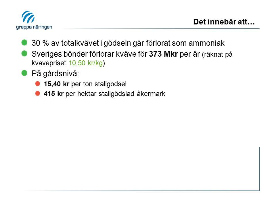 Det innebär att… 30 % av totalkvävet i gödseln går förlorat som ammoniak Sveriges bönder förlorar kväve för 373 Mkr per år (räknat på kvävepriset 10,50 kr/kg) På gårdsnivå: 15,40 kr per ton stallgödsel 415 kr per hektar stallgödslad åkermark