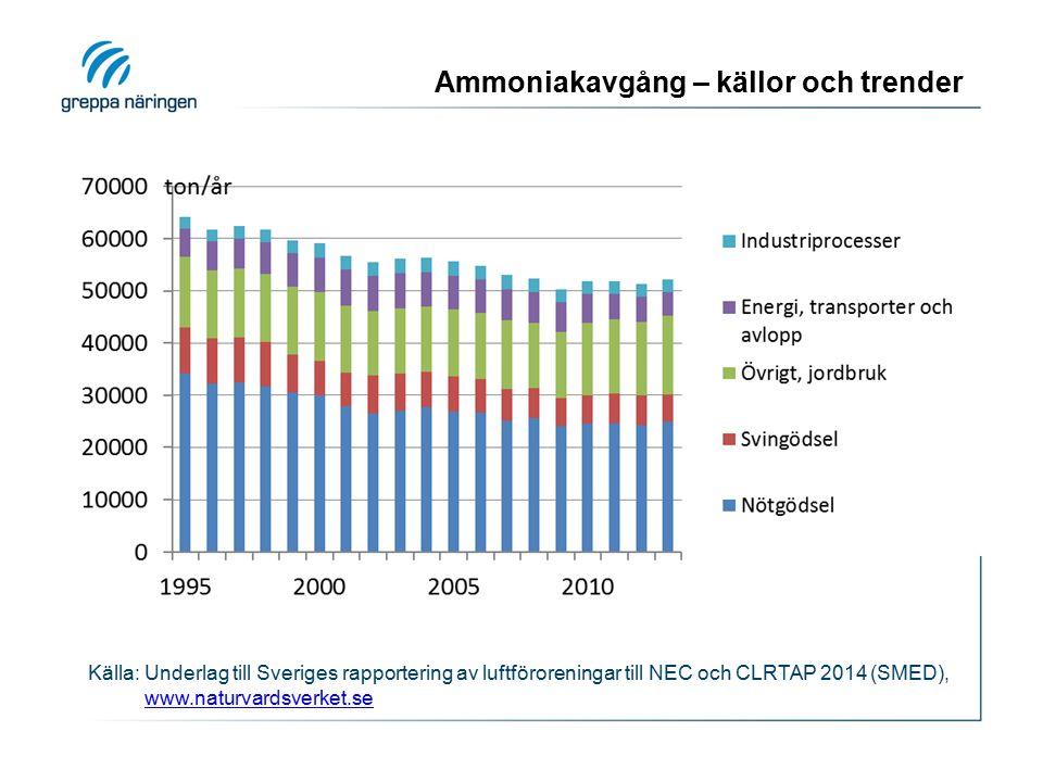 Ammoniakavgång – källor och trender Källa: Underlag till Sveriges rapportering av luftföroreningar till NEC och CLRTAP 2014 (SMED), www.naturvardsverk