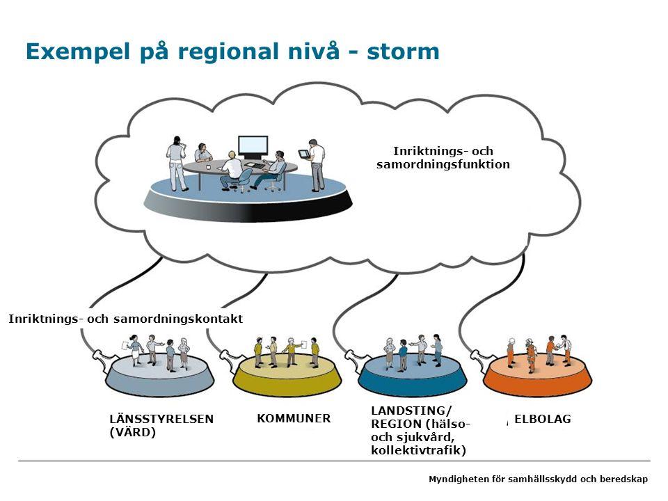 Myndigheten för samhällsskydd och beredskap Exempel på regional nivå - storm LÄNSSTYRELSEN (VÄRD) KOMMUNER LANDSTING/ REGION (hälso- och sjukvård, kollektivtrafik) ELBOLAG Inriktnings- och samordningskontakt Inriktnings- och samordningsfunktion