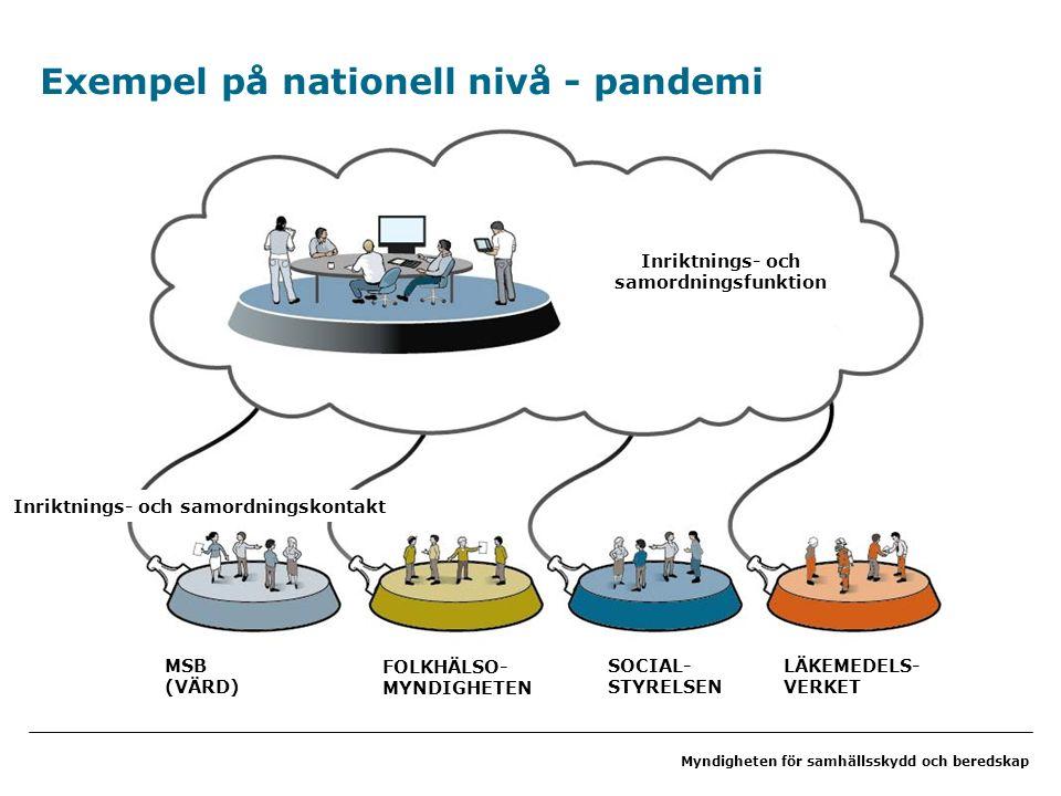 Myndigheten för samhällsskydd och beredskap Exempel på nationell nivå - pandemi MSB (VÄRD) FOLKHÄLSO- MYNDIGHETEN SOCIAL- STYRELSEN LÄKEMEDELS- VERKET Inriktnings- och samordningskontakt Inriktnings- och samordningsfunktion