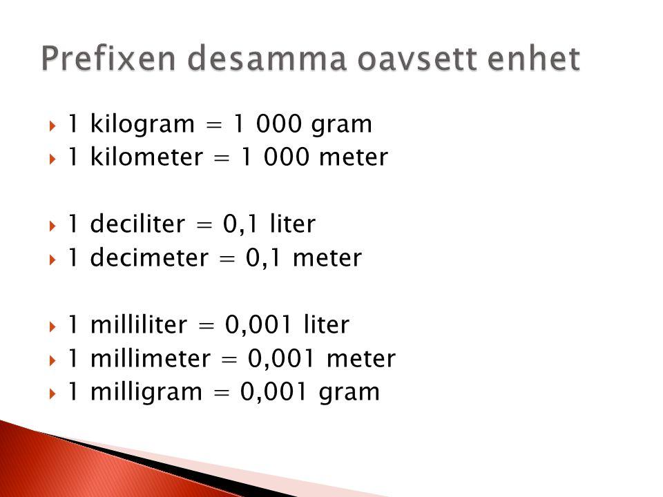  1 kilogram = 1 000 gram  1 kilometer = 1 000 meter  1 deciliter = 0,1 liter  1 decimeter = 0,1 meter  1 milliliter = 0,001 liter  1 millimeter = 0,001 meter  1 milligram = 0,001 gram