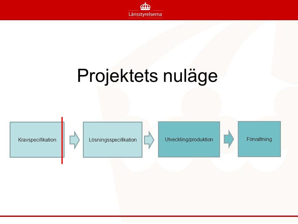 Projektets nuläge KravspecifikationLösningsspecifikation Utveckling/produktion Förvaltning