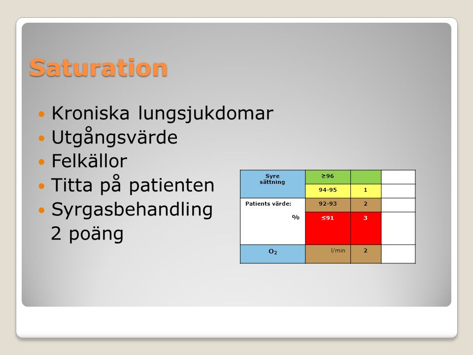 Saturation Kroniska lungsjukdomar Utgångsvärde Felkällor Titta på patienten Syrgasbehandling 2 poäng Syre sättning ≥96 94-951 Patients värde: % 92-932 ≤913 O2O2 l/min2