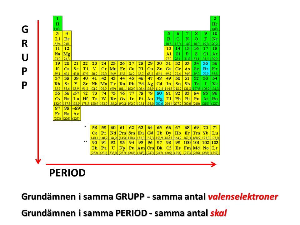 GRUPPGRUPP Grundämnen i samma GRUPP - samma antal valenselektroner PERIOD Grundämnen i samma PERIOD - samma antal skal