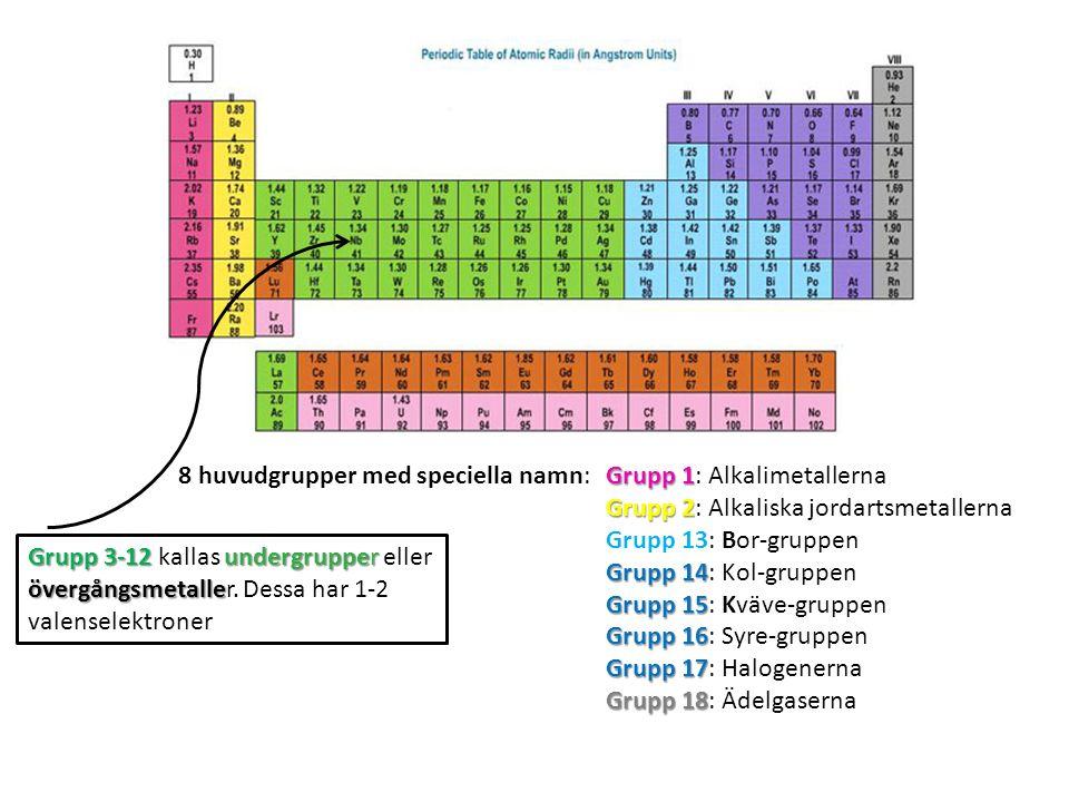 Grupp 1 8 huvudgrupper med speciella namn: Grupp 1: Alkalimetallerna Grupp 2 Grupp 2: Alkaliska jordartsmetallerna Grupp 13: Bor-gruppen Grupp 14 Grup