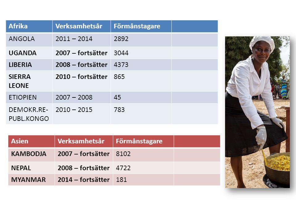 AfrikaVerksamhetsårFörmånstagare ANGOLA2011 – 20142892 UGANDA2007 – fortsätter3044 LIBERIA2008 – fortsätter4373 SIERRA LEONE 2010 – fortsätter865 ETIOPIEN2007 – 200845 DEMOKR.RE- PUBL.KONGO 2010 – 2015783 AsienVerksamhetsårFörmånstagare KAMBODJA2007 – fortsätter8102 NEPAL2008 – fortsätter4722 MYANMAR2014 – fortsätter181