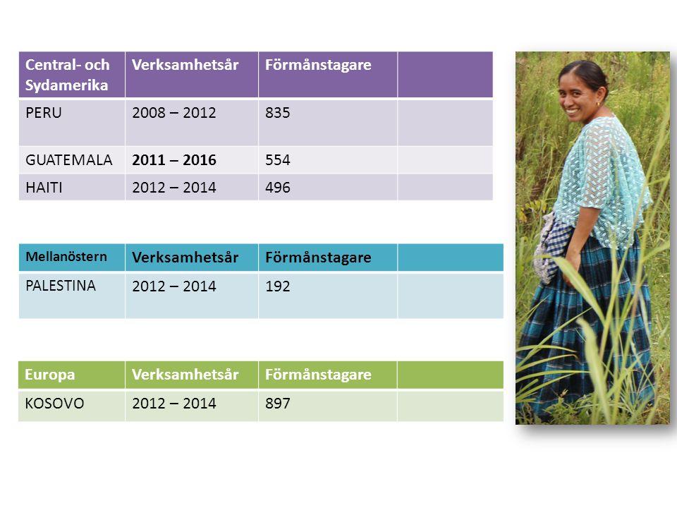 Central- och Sydamerika VerksamhetsårFörmånstagare PERU2008 – 2012835 GUATEMALA2011 – 2016554 HAITI2012 – 2014496 EuropaVerksamhetsårFörmånstagare KOSOVO2012 – 2014897 Mellanöstern VerksamhetsårFörmånstagare PALESTINA 2012 – 2014192