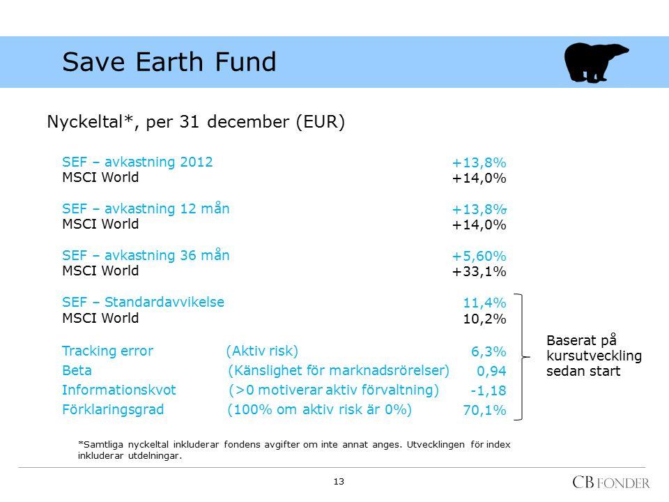 Save Earth Fund Nyckeltal*, per 31 december (EUR) *Samtliga nyckeltal inkluderar fondens avgifter om inte annat anges.